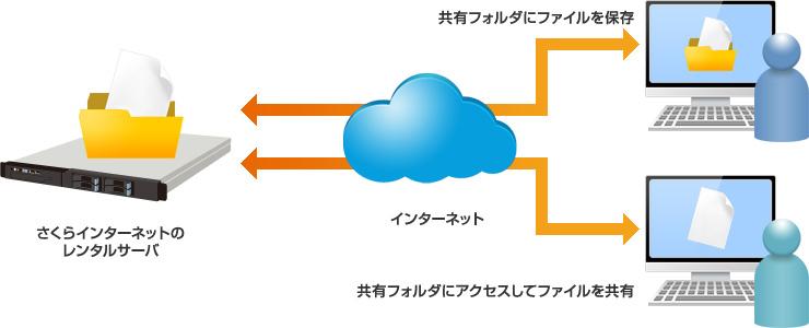 ファイル共有(WebDAV) - レン...